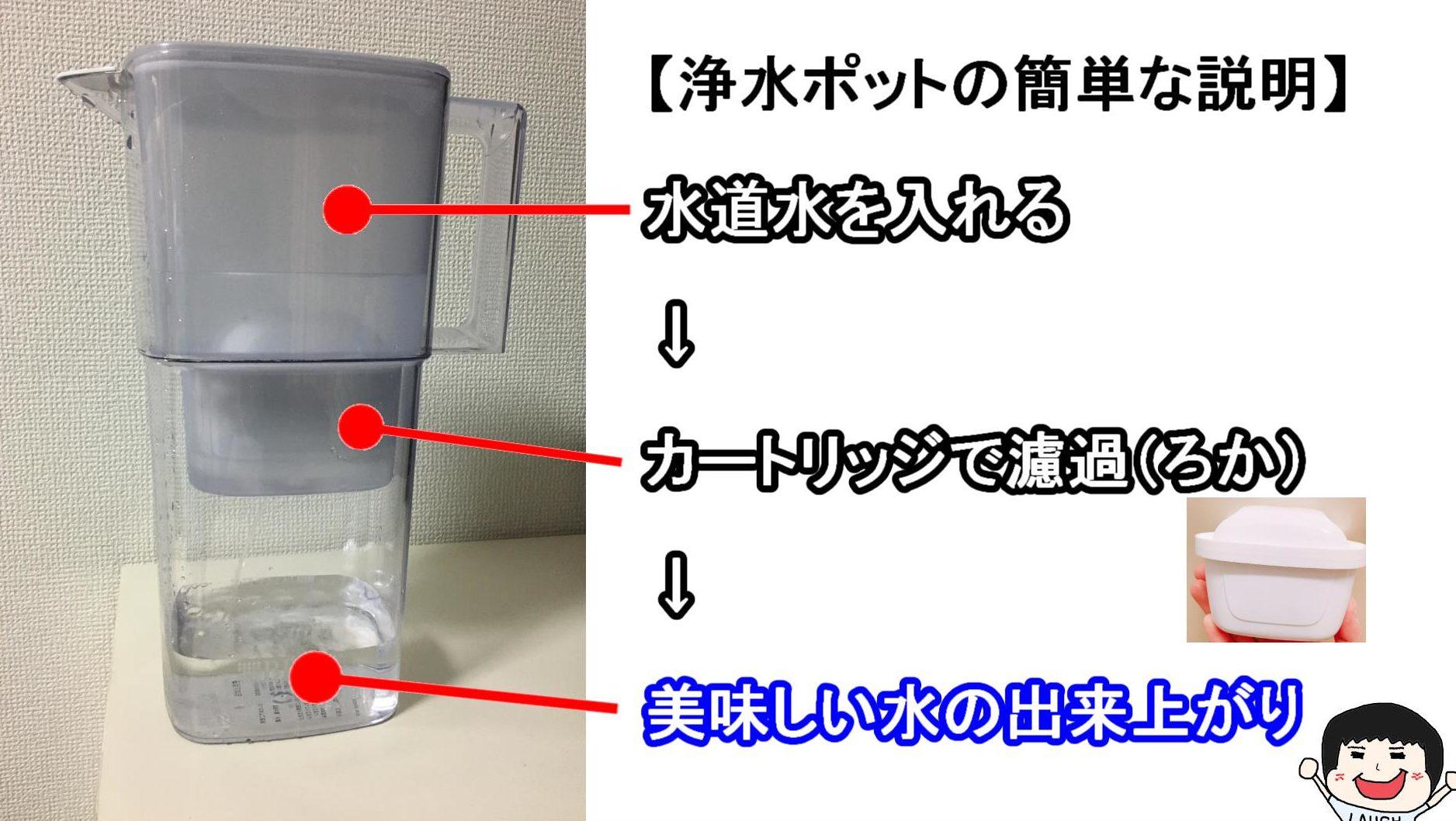 ブリタ浄水ポット瀬梅井